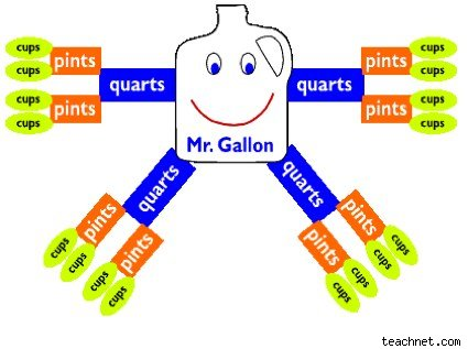 Mr. Gallon measures up